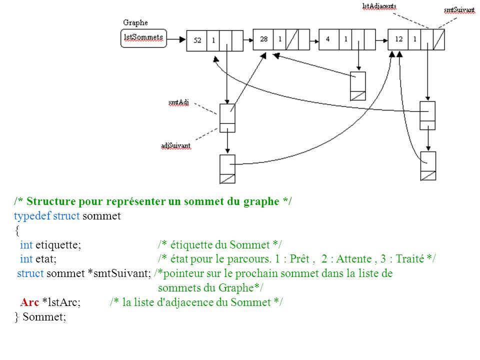 /* Structure pour représenter un sommet du graphe */ typedef struct sommet { int etiquette; /* étiquette du Sommet */ int etat; /* état pour le parcou