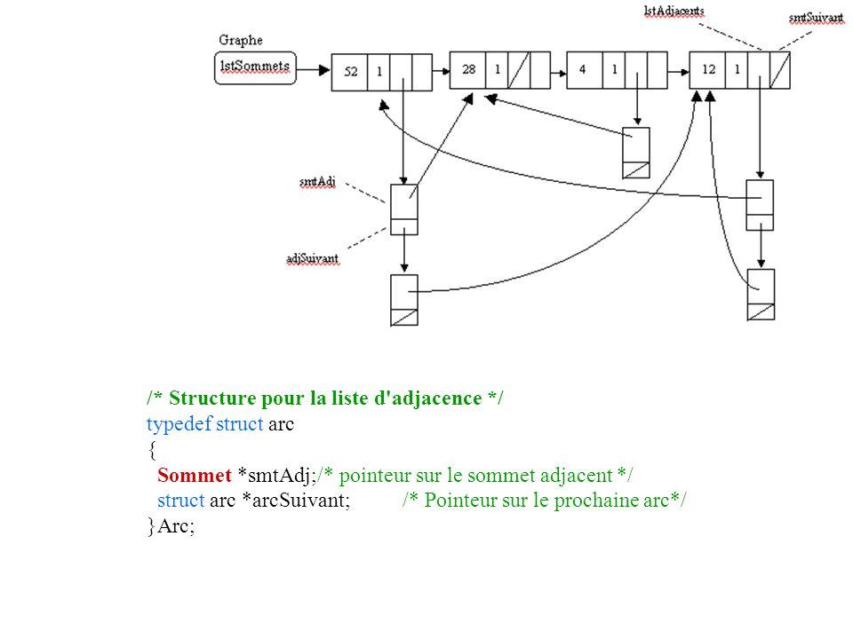 /* Structure pour la liste d'adjacence */ typedef struct arc { Sommet *smtAdj;/* pointeur sur le sommet adjacent */ struct arc *arcSuivant; /* Pointeu