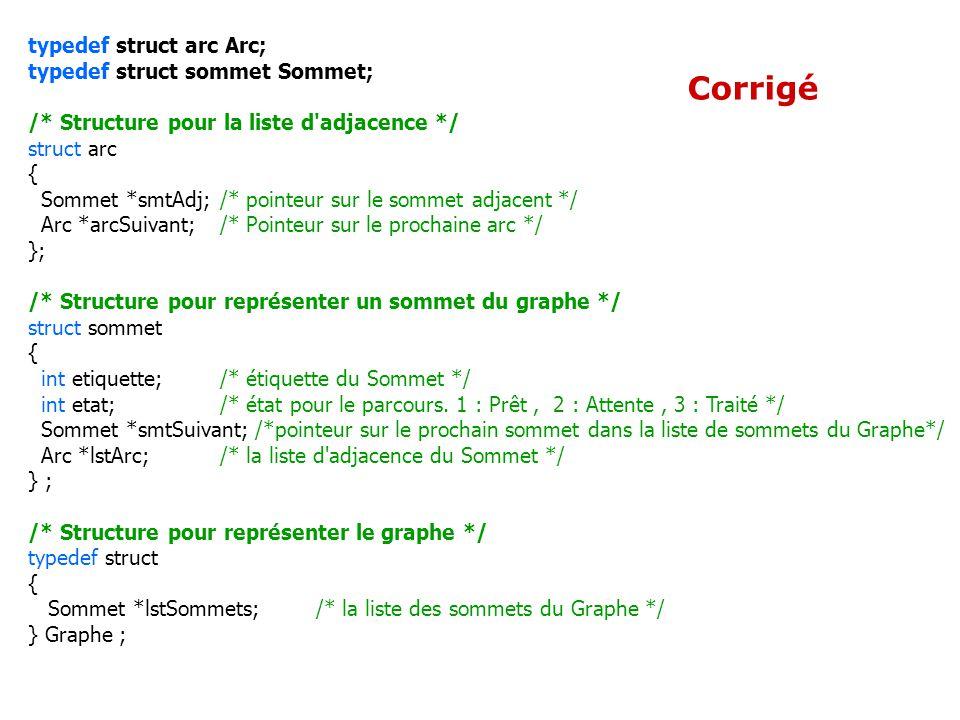 Corrigé typedef struct arc Arc; typedef struct sommet Sommet; /* Structure pour la liste d'adjacence */ struct arc { Sommet *smtAdj;/* pointeur sur le