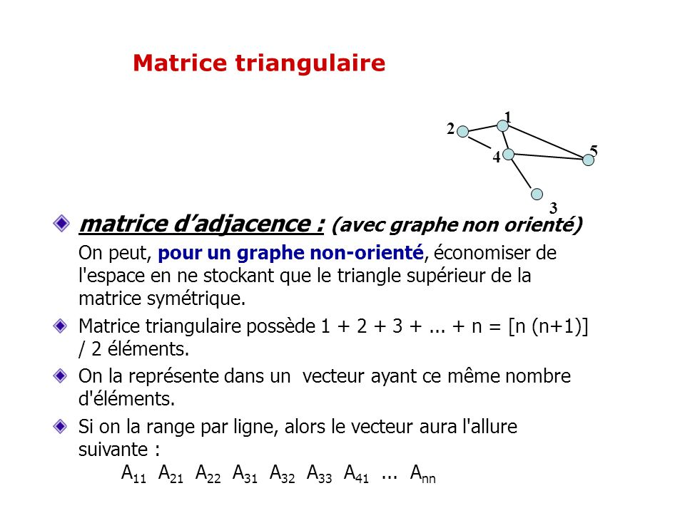 matrice dadjacence : (avec graphe non orienté) On peut, pour un graphe non-orienté, économiser de l'espace en ne stockant que le triangle supérieur de