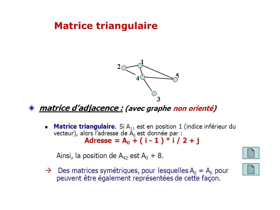 matrice dadjacence : (avec graphe non orienté) Matrice triangulaire. Si A 11 est en position 1 (indice inférieur du vecteur), alors l'adresse de A ij