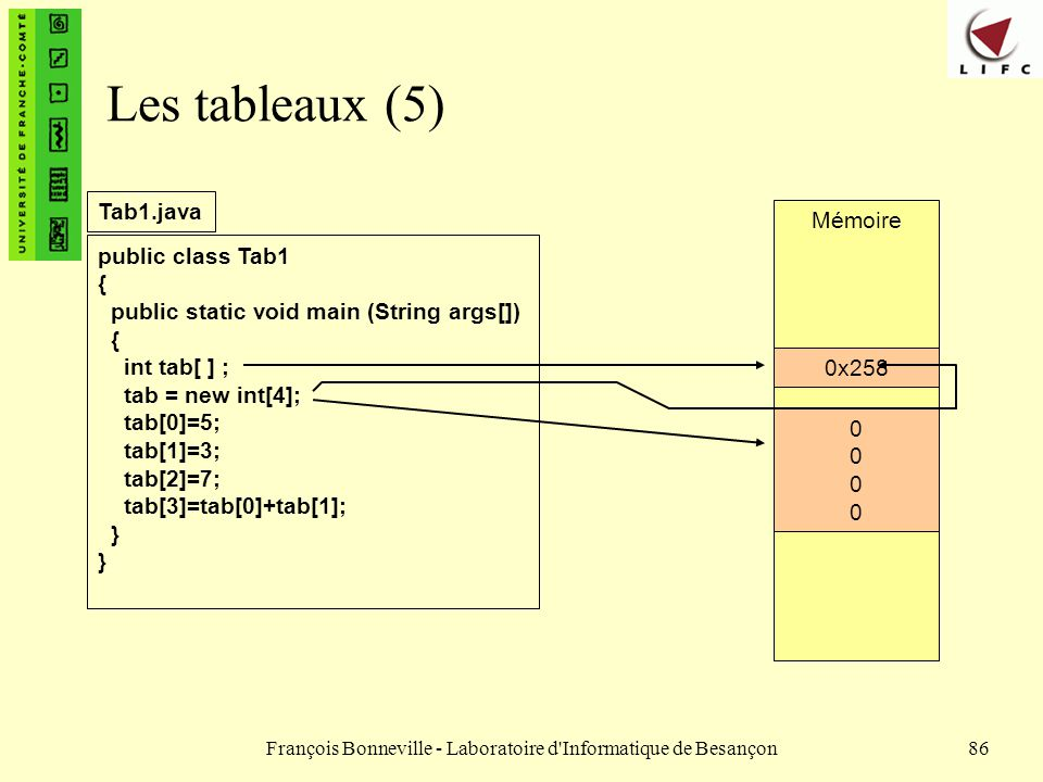 François Bonneville - Laboratoire d'Informatique de Besançon86 Mémoire 0x0000 Les tableaux (5) public class Tab1 { public static void main (String arg