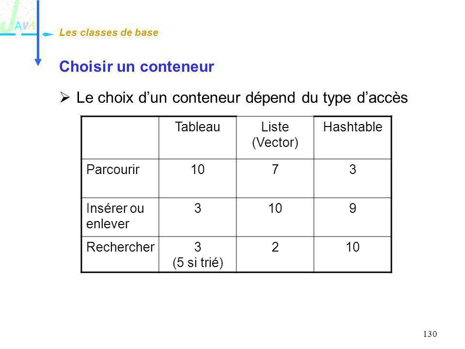 130 Choisir un conteneur Le choix dun conteneur dépend du type daccès Les classes de base TableauListe (Vector) Hashtable Parcourir1073 Insérer ou enl