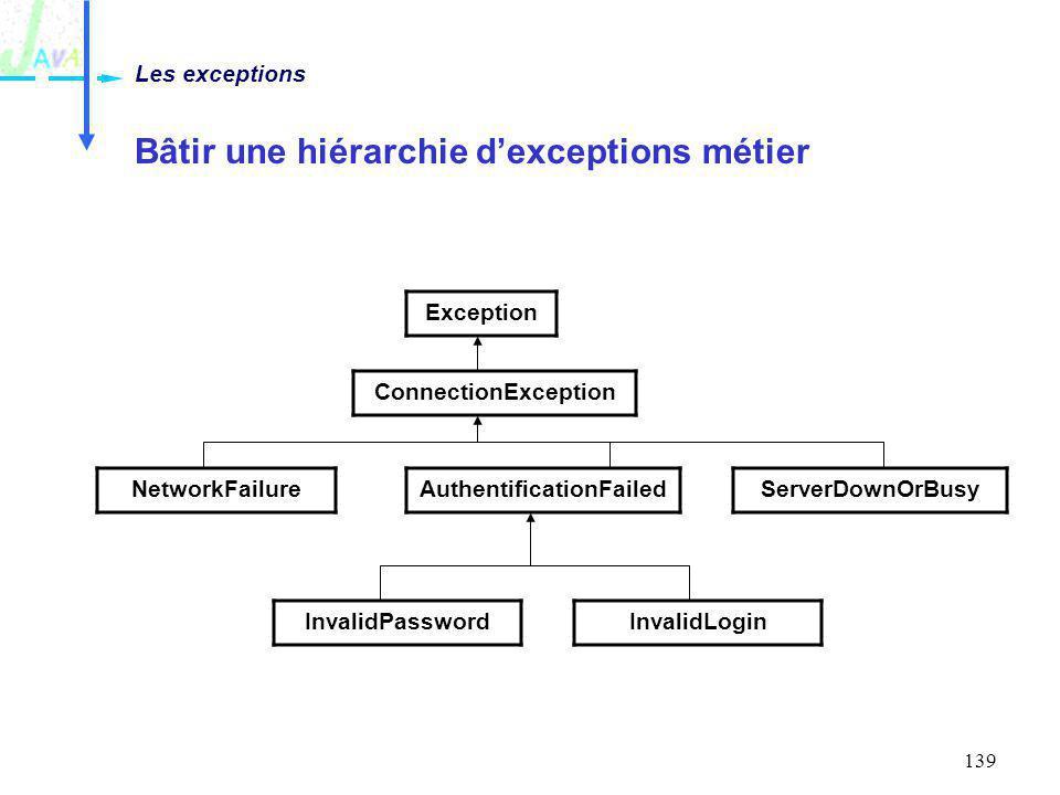 139 Bâtir une hiérarchie dexceptions métier Les exceptions Exception ConnectionException AuthentificationFailed InvalidPassword NetworkFailure Invalid