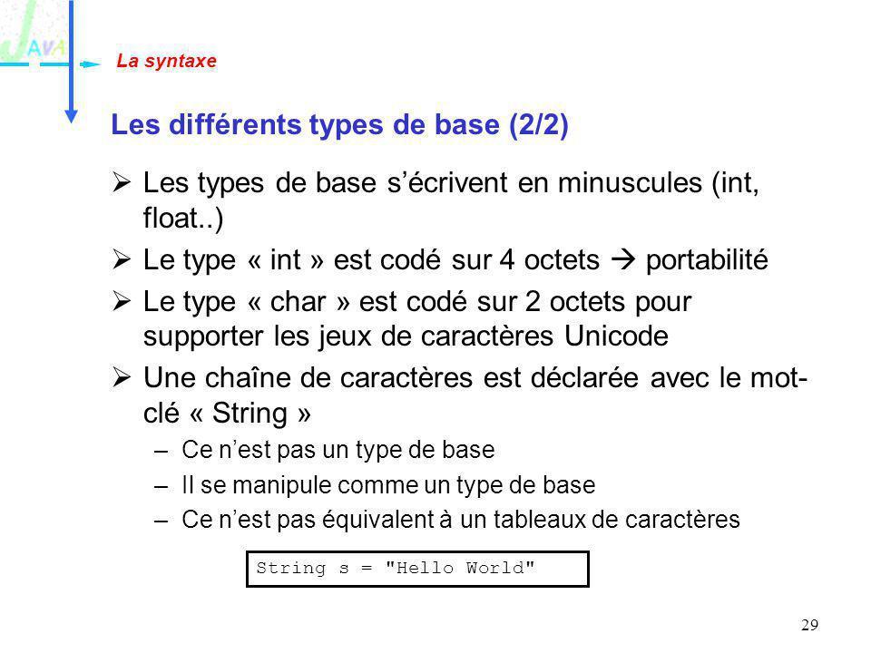 29 Les différents types de base (2/2) Les types de base sécrivent en minuscules (int, float..) Le type « int » est codé sur 4 octets portabilité Le ty