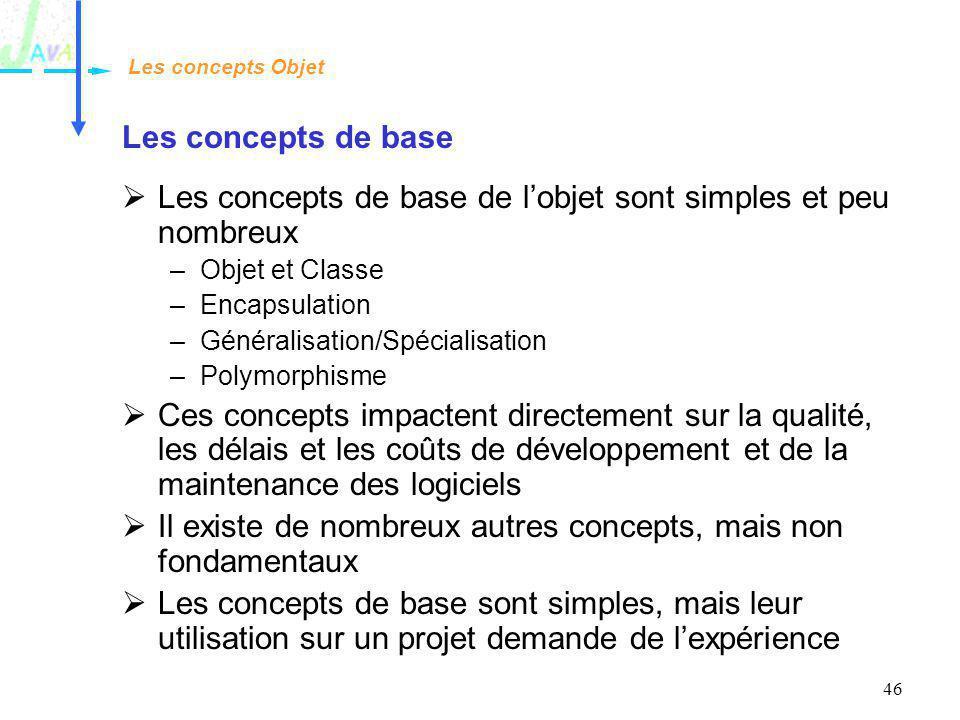 46 Les concepts de base Les concepts de base de lobjet sont simples et peu nombreux –Objet et Classe –Encapsulation –Généralisation/Spécialisation –Po
