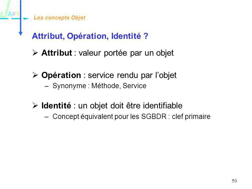 50 Attribut, Opération, Identité ? Attribut : valeur portée par un objet Opération : service rendu par lobjet –Synonyme : Méthode, Service Identité :