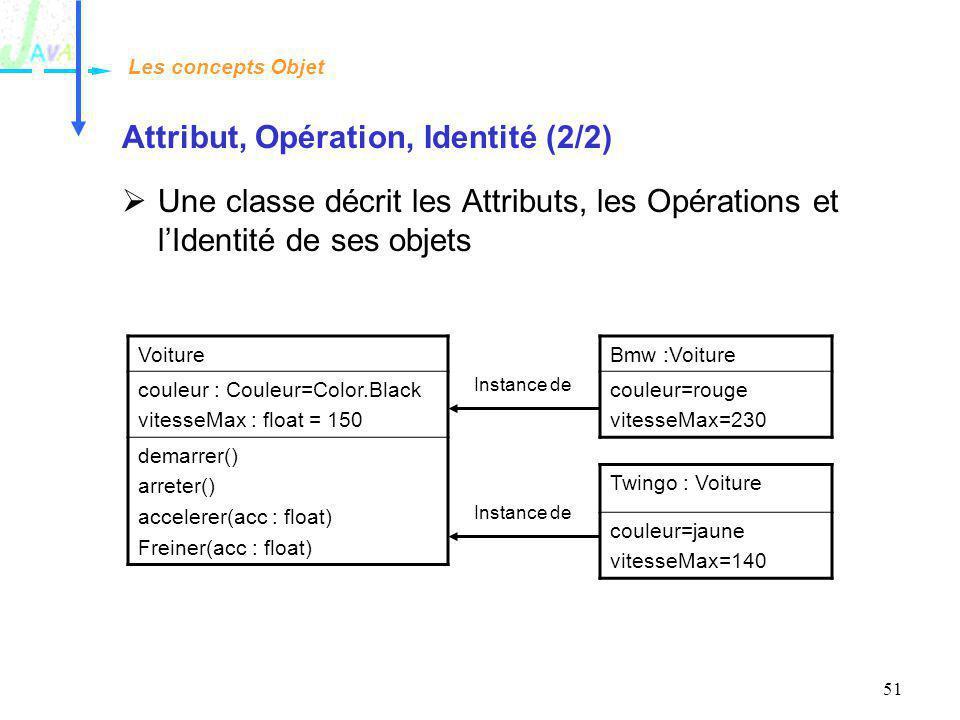 51 Attribut, Opération, Identité (2/2) Une classe décrit les Attributs, les Opérations et lIdentité de ses objets Les concepts Objet Voiture couleur :