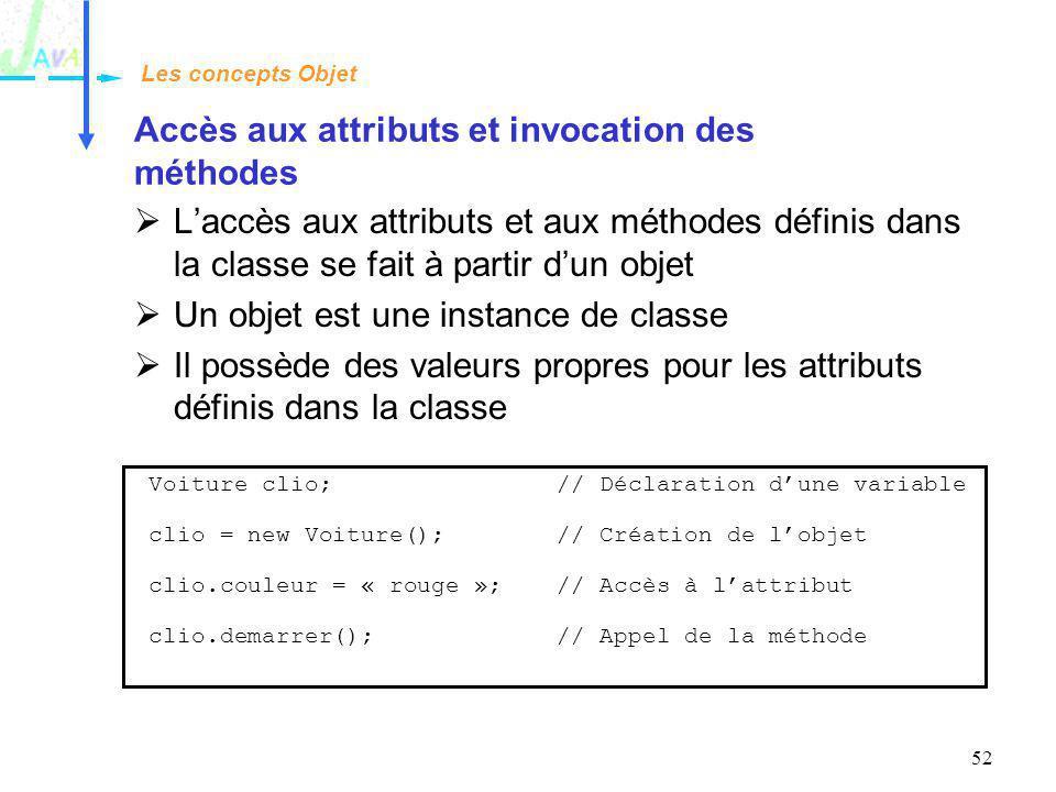 52 Accès aux attributs et invocation des méthodes Laccès aux attributs et aux méthodes définis dans la classe se fait à partir dun objet Un objet est