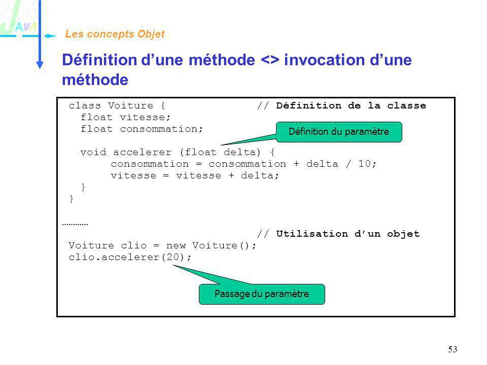 53 Définition dune méthode <> invocation dune méthode Les concepts Objet class Voiture {// Définition de la classe float vitesse; float consommation;