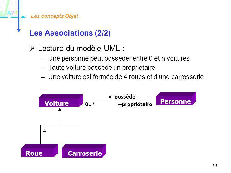 55 Les Associations (2/2) Lecture du modèle UML : –Une personne peut posséder entre 0 et n voitures –Toute voiture possède un propriétaire –Une voitur