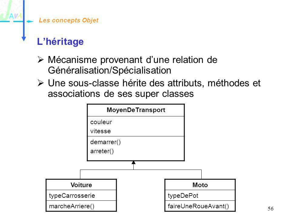 56 Lhéritage Mécanisme provenant dune relation de Généralisation/Spécialisation Une sous-classe hérite des attributs, méthodes et associations de ses