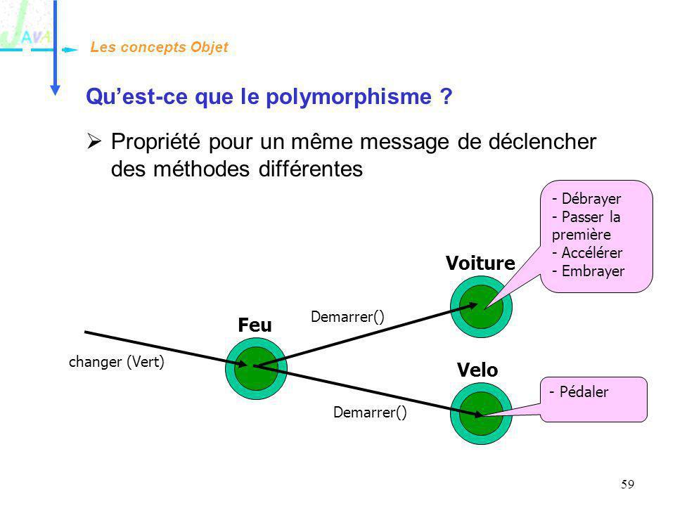 59 Quest-ce que le polymorphisme ? Propriété pour un même message de déclencher des méthodes différentes Les concepts Objet Feu Voiture Velo changer (