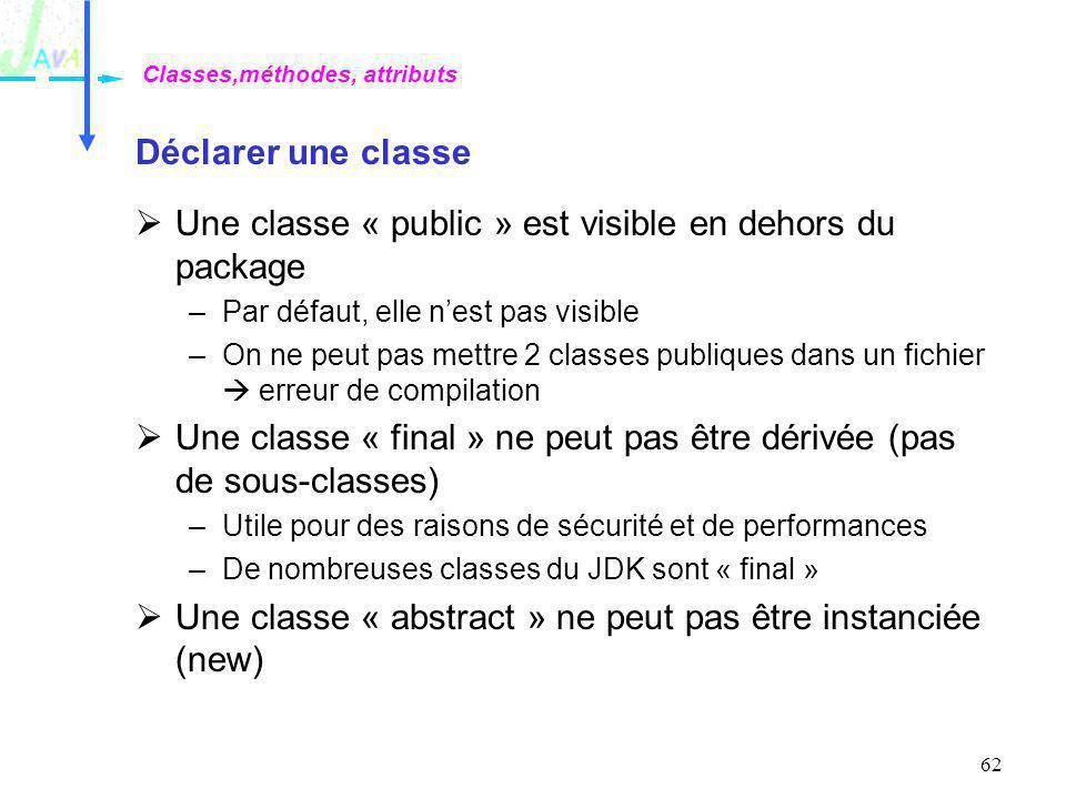 62 Déclarer une classe Une classe « public » est visible en dehors du package –Par défaut, elle nest pas visible –On ne peut pas mettre 2 classes publ