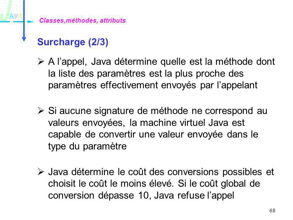 68 Surcharge (2/3) A lappel, Java détermine quelle est la méthode dont la liste des paramètres est la plus proche des paramètres effectivement envoyés