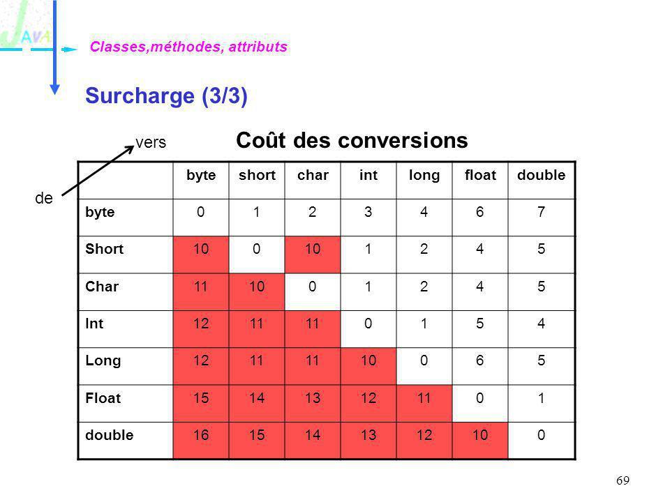 69 Surcharge (3/3) Classes,méthodes, attributs byteshortcharintlongfloatdouble byte0123467 Short100 1245 Char111001245 Int1211 0154 Long1211 10065 Flo