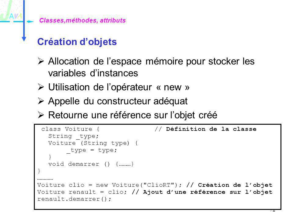72 Création dobjets Allocation de lespace mémoire pour stocker les variables dinstances Utilisation de lopérateur « new » Appelle du constructeur adéq