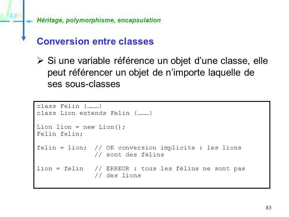 83 Conversion entre classes Si une variable référence un objet dune classe, elle peut référencer un objet de nimporte laquelle de ses sous-classes Hér