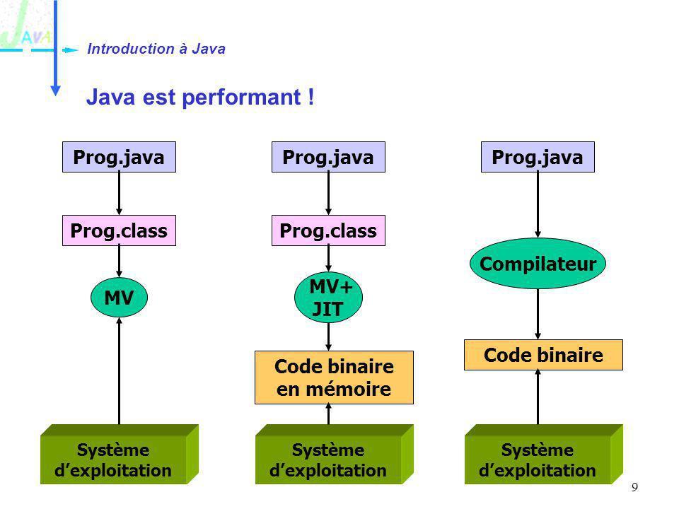 9 Java est performant ! Introduction à Java Prog.java Prog.class Système dexploitation MV MV+ JIT Code binaire en mémoire Compilateur Code binaire