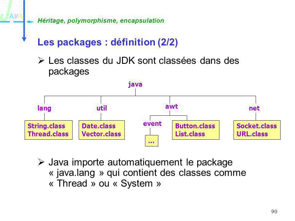 90 Les packages : définition (2/2) Les classes du JDK sont classées dans des packages Java importe automatiquement le package « java.lang » qui contie