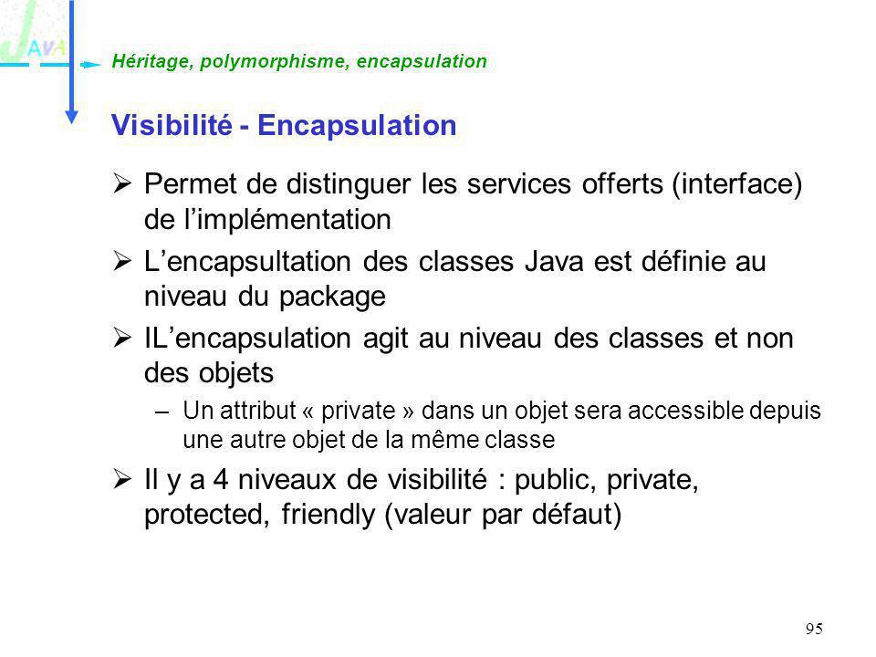 95 Visibilité - Encapsulation Permet de distinguer les services offerts (interface) de limplémentation Lencapsultation des classes Java est définie au