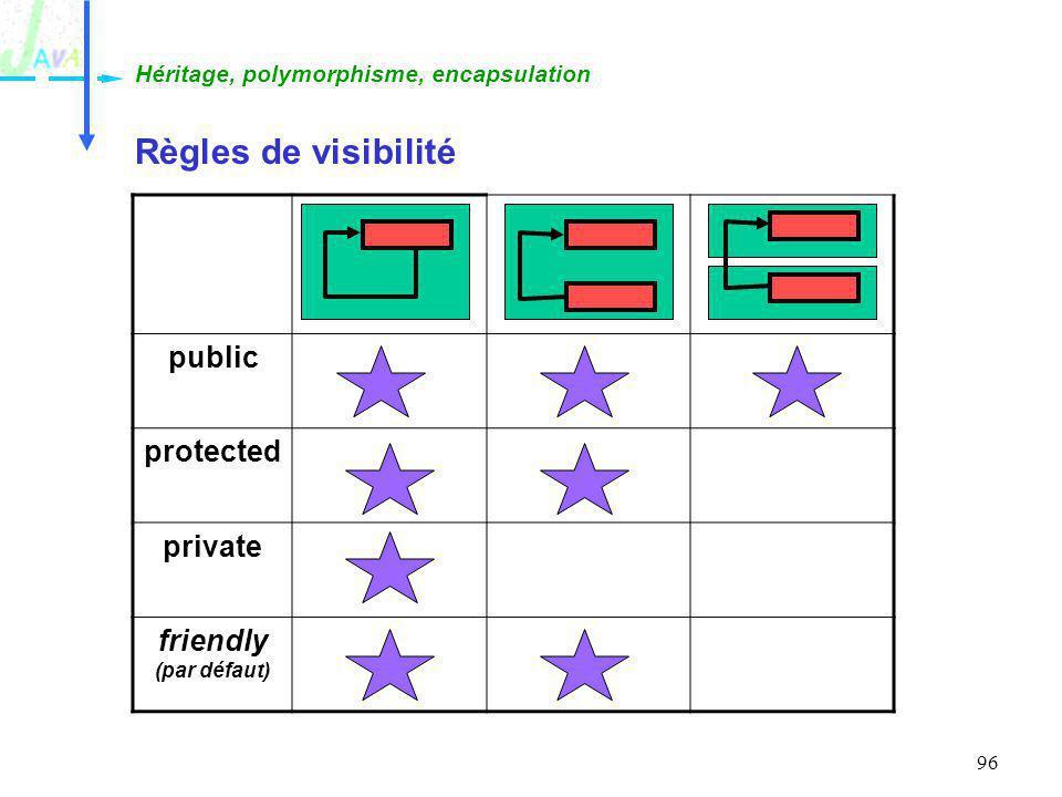 96 Règles de visibilité Héritage, polymorphisme, encapsulation public protected private friendly (par défaut)