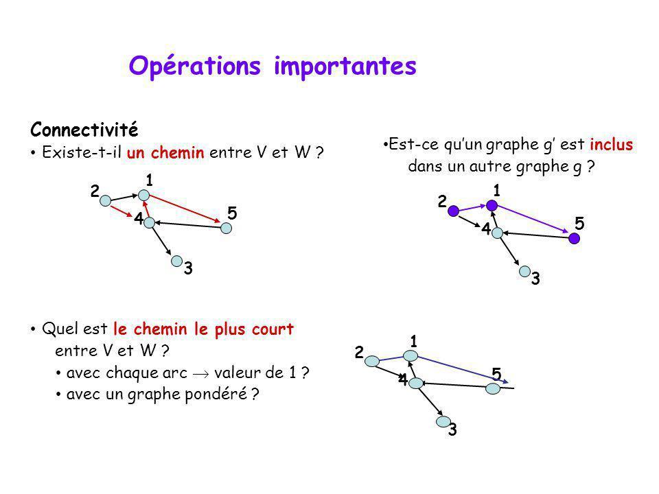 Opérations importantes Connectivité Existe-t-il un chemin entre V et W ? Quel est le chemin le plus court entre V et W ? avec chaque arc valeur de 1 ?