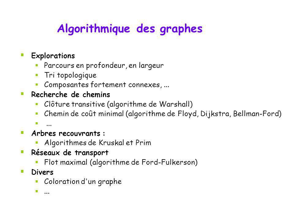 Explorations Parcours en profondeur, en largeur Tri topologique Composantes fortement connexes,... Recherche de chemins Clôture transitive (algorithme