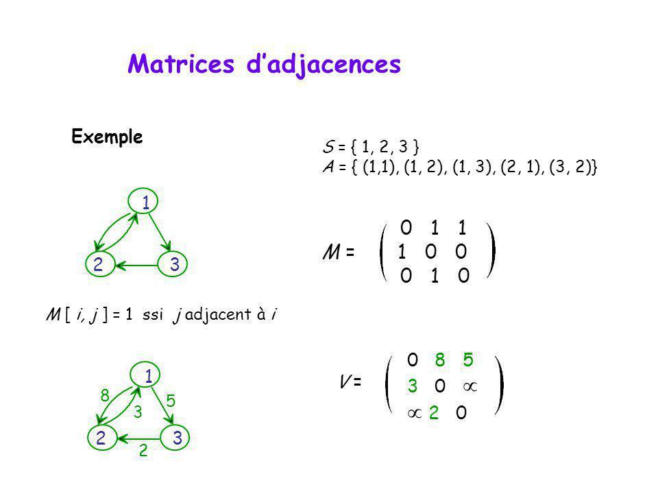 S = { 1, 2, 3 } A = { (1,1), (1, 2), (1, 3), (2, 1), (3, 2)} 0 1 1 M = 1 0 0 0 1 0 V = 0 8 5 3 0 2 0 M [ i, j ] = 1 ssi j adjacent à i 1 2 3 5 2 8 3 1