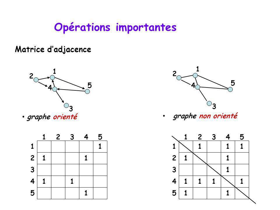 Opérations importantes graphe orienté 4 2 5 3 1 1 11 11 1 12345 1 2 3 4 5 Matrice dadjacence graphe non orienté 4 2 5 3 1 1 11 11 1 12345 1 2 3 4 51 1