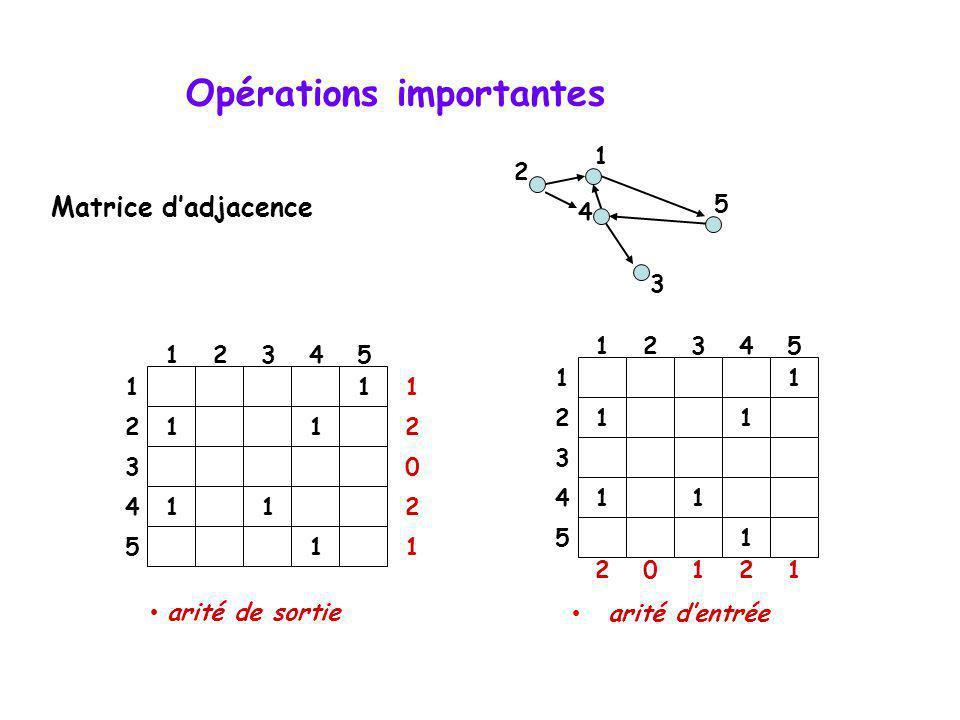 Opérations importantes arité de sortie 4 2 5 3 1 1 11 11 1 12345 1 2 3 4 5 1 2 0 2 1 Matrice dadjacence arité dentrée 1 11 11 1 12345 1 2 3 4 5 20121