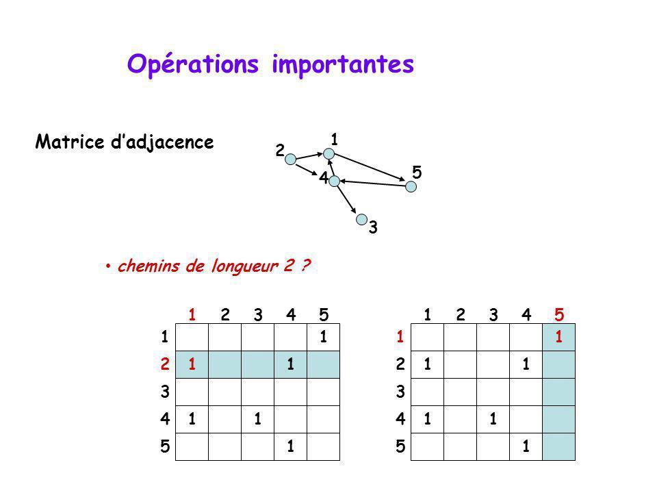 Opérations importantes chemins de longueur 2 ? 4 2 5 3 1 1 11 11 1 12345 1 2 3 4 5 1 11 11 1 12345 1 2 3 4 5 Matrice dadjacence