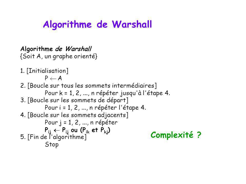 Algorithme de Warshall {Soit A, un graphe orienté} 1. [Initialisation] P A 2. [Boucle sur tous les sommets intermédiaires] Pour k = 1, 2,..., n répéte
