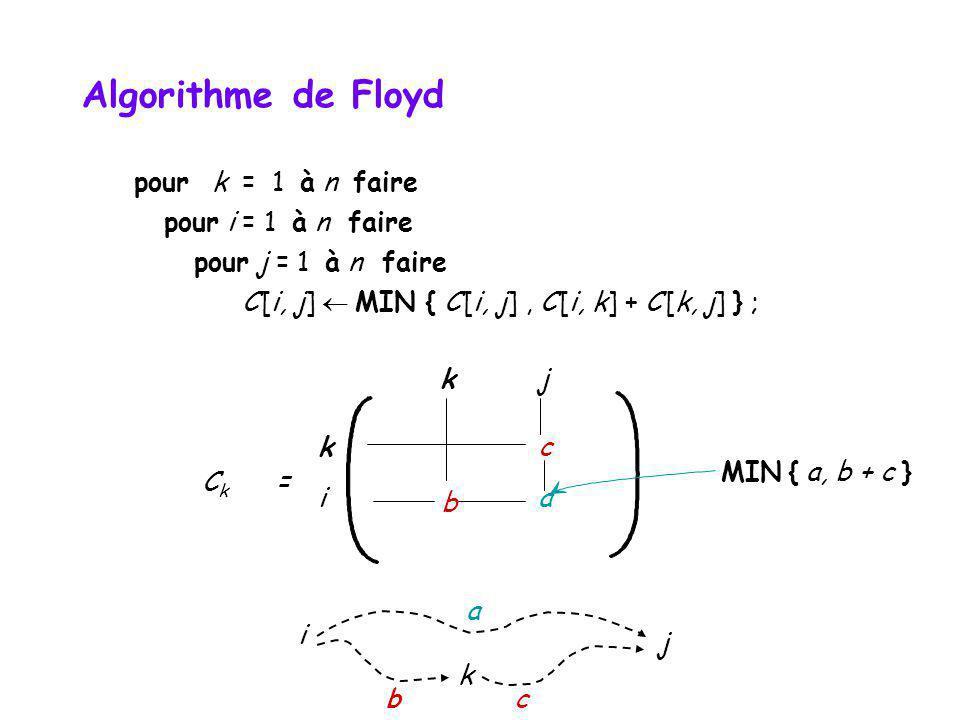 pour k = 1 à n faire pour i = 1 à n faire pour j = 1 à n faire C [i, j] MIN { C [i, j], C [i, k] + C [k, j] } ; k c i b a kj MIN { a, b + c } C k = i