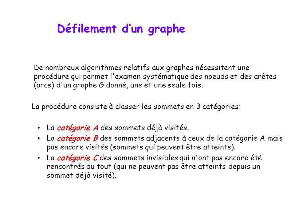 De nombreux algorithmes relatifs aux graphes nécessitent une procédure qui permet l'examen systématique des noeuds et des arêtes (arcs) d'un graphe G