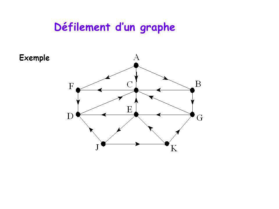 Exemple Défilement dun graphe