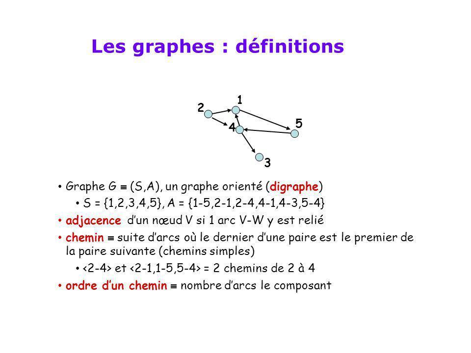 Graphe G (S,A), un graphe orienté (digraphe) S = {1,2,3,4,5}, A = {1-5,2-1,2-4,4-1,4-3,5-4} adjacence dun nœud V si 1 arc V-W y est relié chemin suite