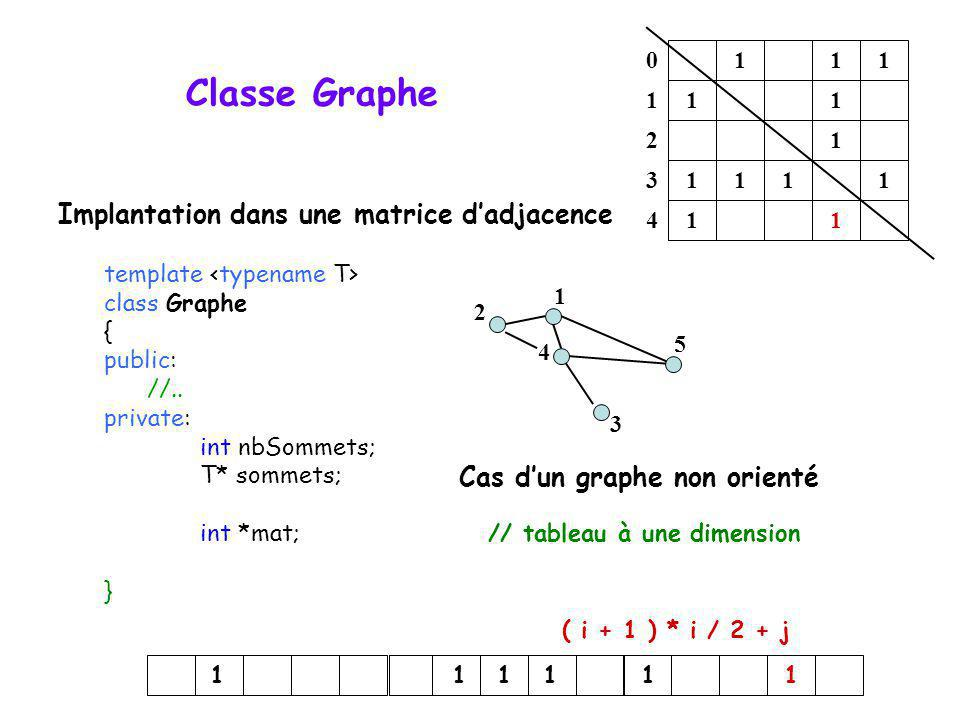 Classe Graphe template class Graphe { public: //.. private: int nbSommets; T* sommets; int *mat; // tableau à une dimension } Cas dun graphe non orien