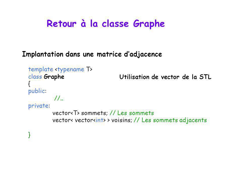 Retour à la classe Graphe template class Graphe { public: //.. private: vector sommets; // Les sommets vector > voisins; // Les sommets adjacents } Im