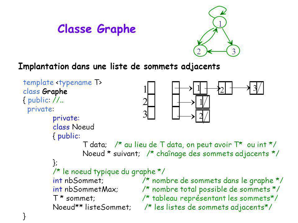 Classe Graphe template class Graphe { public: //.. private: class Noeud { public: T data; /* au lieu de T data, on peut avoir T* ou int */ Noeud * sui