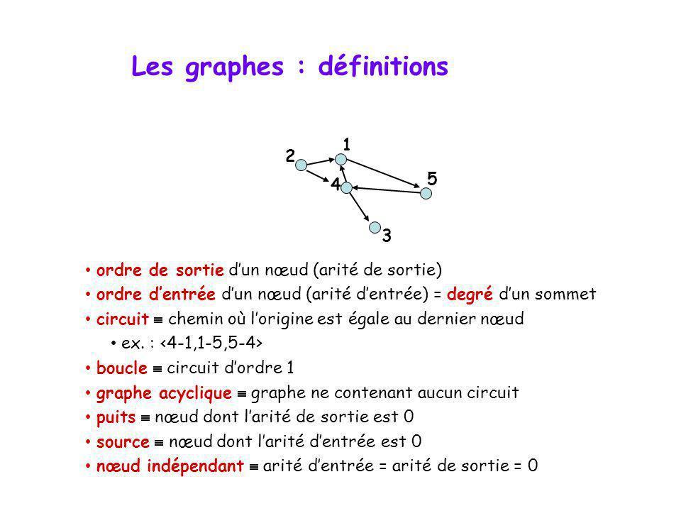Les graphes : définitions ordre de sortie dun nœud (arité de sortie) ordre dentrée dun nœud (arité dentrée) = degré dun sommet circuit chemin où lorig