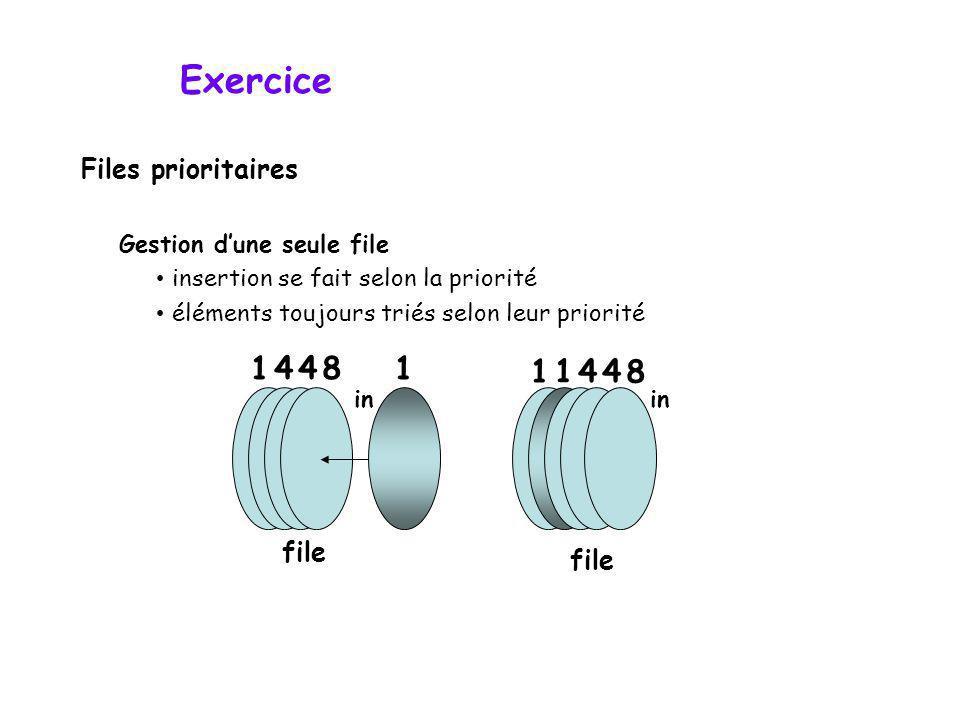 Exercice Gestion dune seule file insertion se fait selon la priorité éléments toujours triés selon leur priorité in file 4 1 84 1 in file 1 1 44 8 Fil