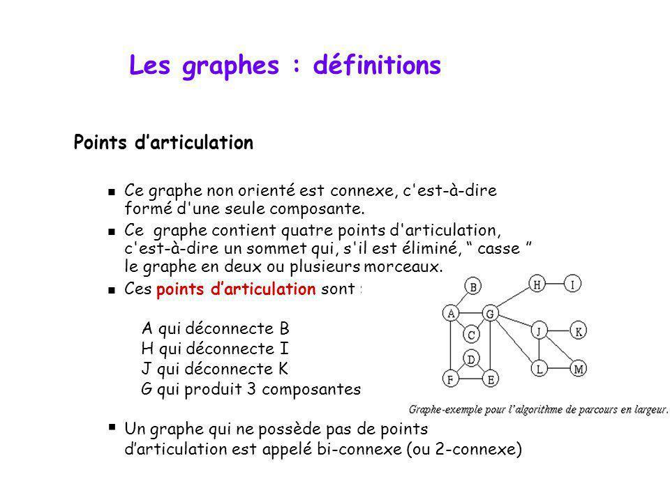 Points darticulation Ce graphe non orienté est connexe, c'est-à-dire formé d'une seule composante. Ce graphe contient quatre points d'articulation, c'