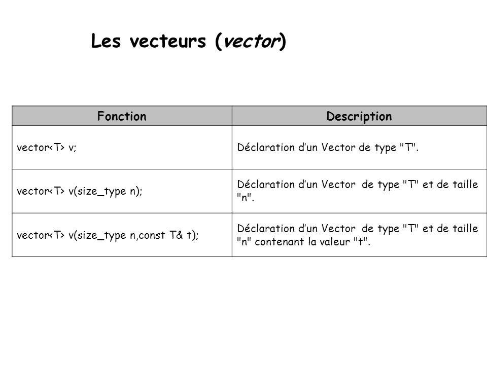 Les vecteurs (vector) FonctionDescription vector v; Déclaration dun Vector de type T .