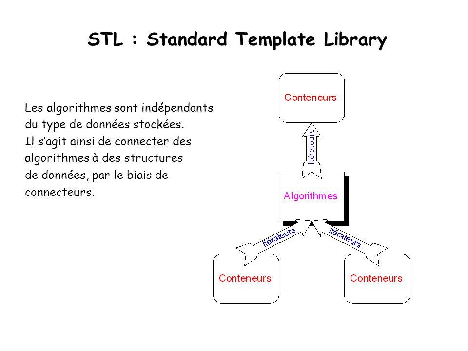 STL : Standard Template Library Les algorithmes sont indépendants du type de données stockées.