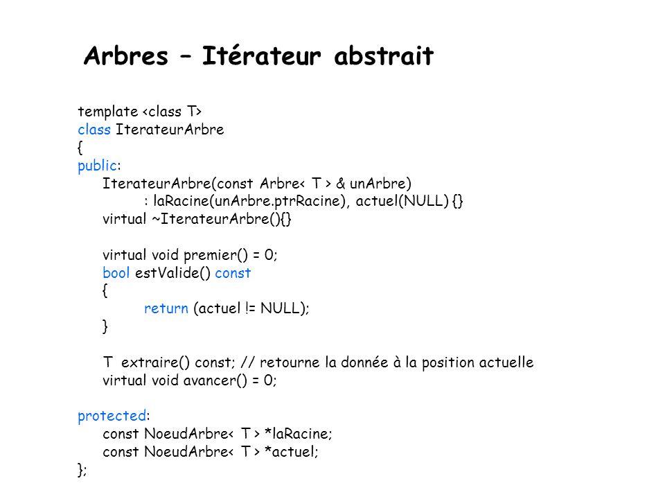 Arbres – Itérateur abstrait template class IterateurArbre { public: IterateurArbre(const Arbre & unArbre) : laRacine(unArbre.ptrRacine), actuel(NULL) {} virtual ~IterateurArbre(){} virtual void premier() = 0; bool estValide() const { return (actuel != NULL); } T extraire() const; // retourne la donnée à la position actuelle virtual void avancer() = 0; protected: const NoeudArbre *laRacine; const NoeudArbre *actuel; };