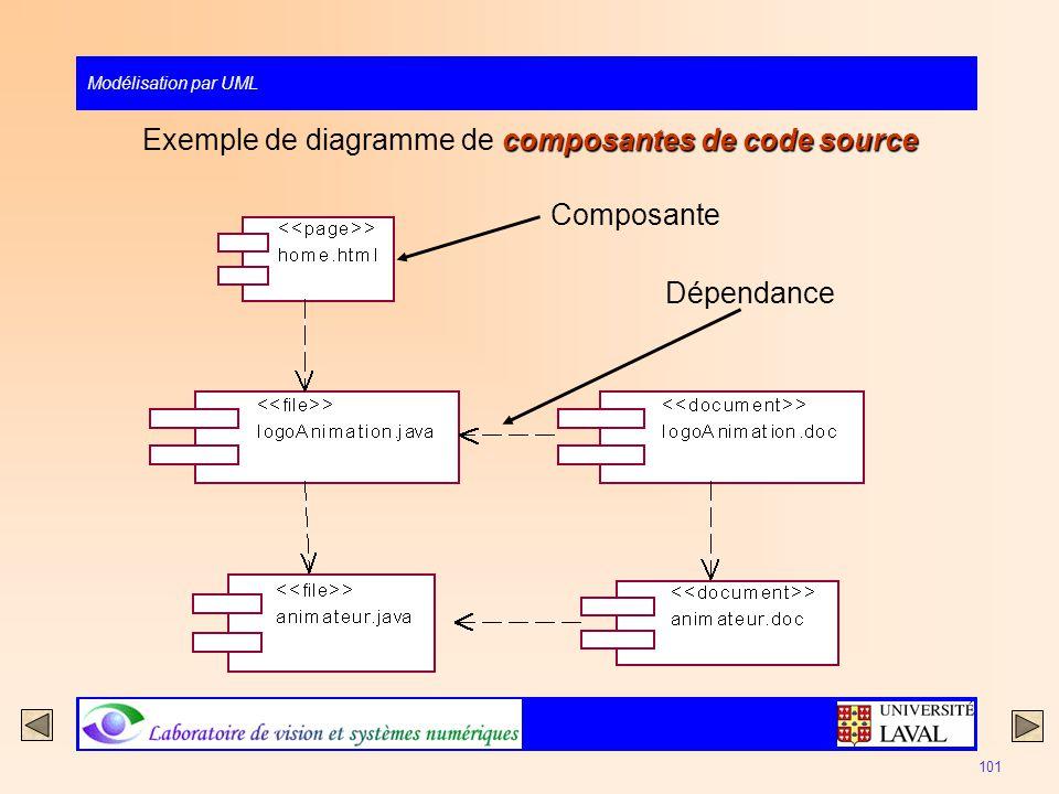 Modélisation par UML 101 composantes de code source Exemple de diagramme de composantes de code source Composante Dépendance