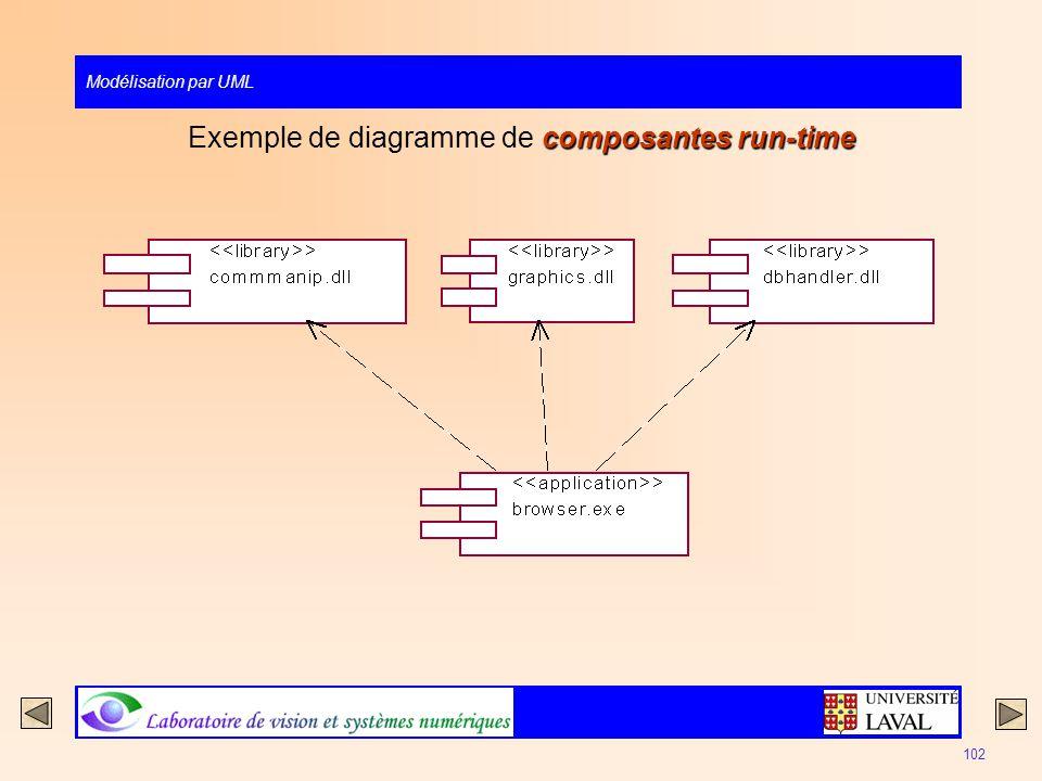 Modélisation par UML 102 composantes run-time Exemple de diagramme de composantes run-time