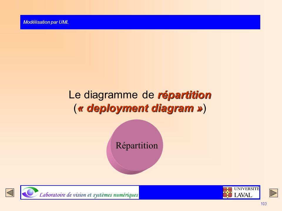 Modélisation par UML 103 répartition « deployment diagram » Le diagramme de répartition (« deployment diagram ») Répartition
