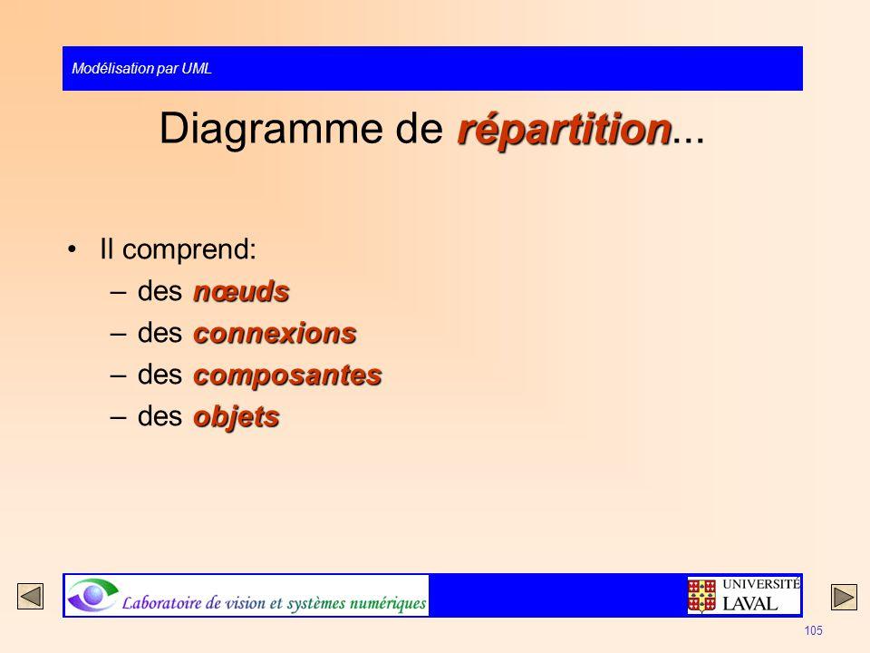 Modélisation par UML 105 répartition Diagramme de répartition... Il comprend: nœuds –des nœuds connexions –des connexions composantes –des composantes